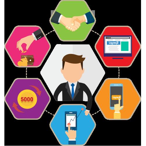 سیستم همکاری در فروش سایت